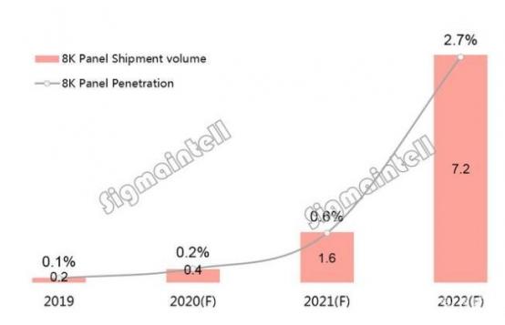 """彩电行业今年表现如何? 大尺寸和8k需要全速""""前进"""""""