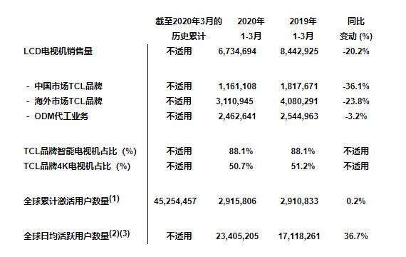 TCL2020年首季销量中88%是智能电视、50.7%是4K电视