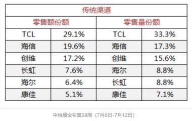 国产电视机排名第一位是哪个品牌