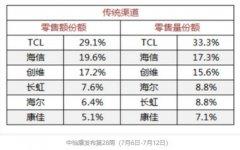 【国产液晶电视机排名】国产电视机排名第一位是哪个品牌