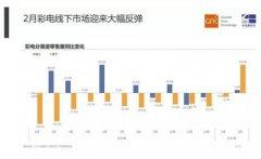 """彩电行业线下市场""""破冰"""" 2月份零售量同比增长102.5%"""
